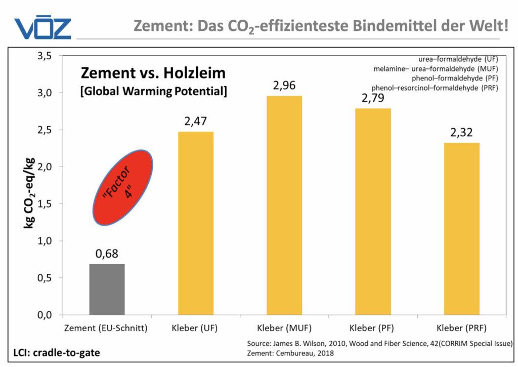 baustoffbeton co2 footprint zement