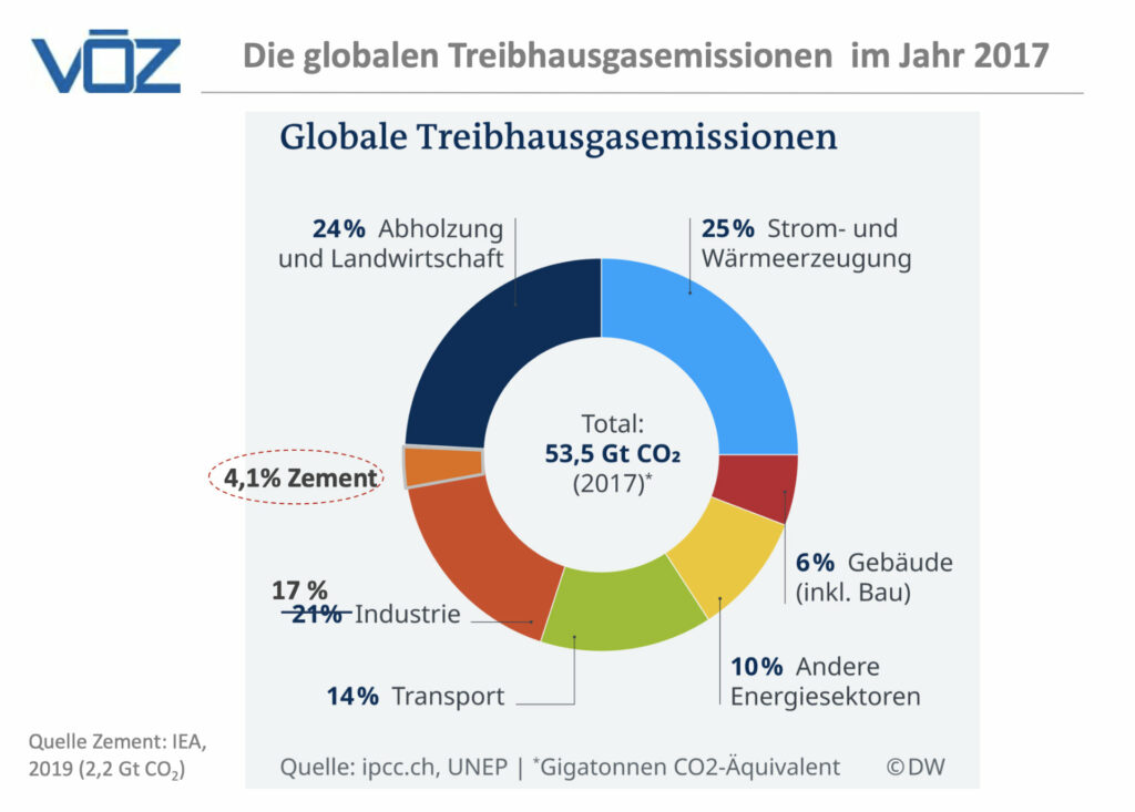 baustoffbeton treibhausgasemissionen global