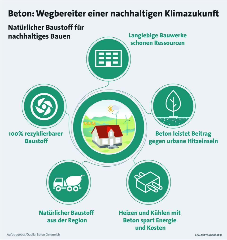 Beton: Wegbereiter einer nachhaltigen Klimazukunft